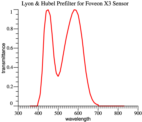 Lyon & Hubel Prefilter for Foveon X3