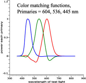 Simulated color matching data