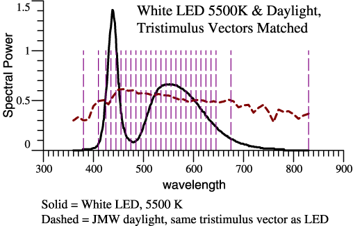 5500K LED compared to daylight