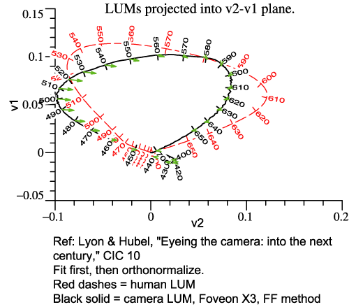 LUM of Foveon X3 without filter, proj. into v2-v1 plane.